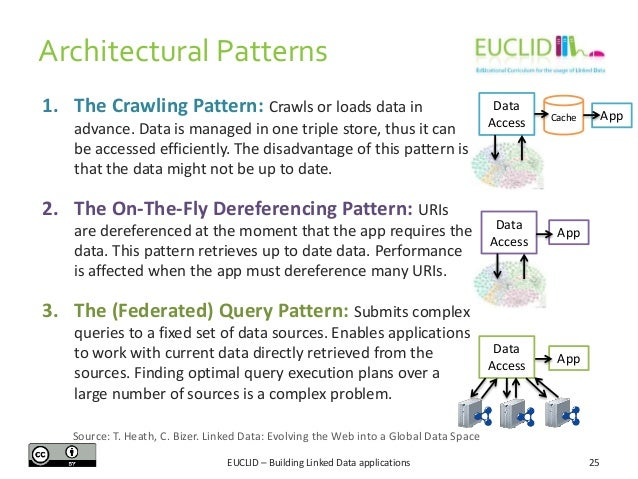Architectural Patterns 1. The Crawling Pattern: Crawls or loads data in advance. Data is managed in one triple store, thus...