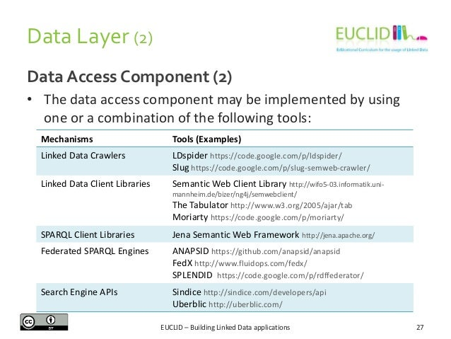 Data Layer (2) Data Access Component (2) • The data access component may be implemented by using one or a combination of t...