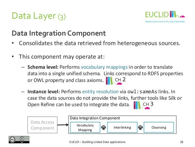 Data Layer (3) Data Integration Component • Consolidates the data retrieved from heterogeneous sources. • This component m...