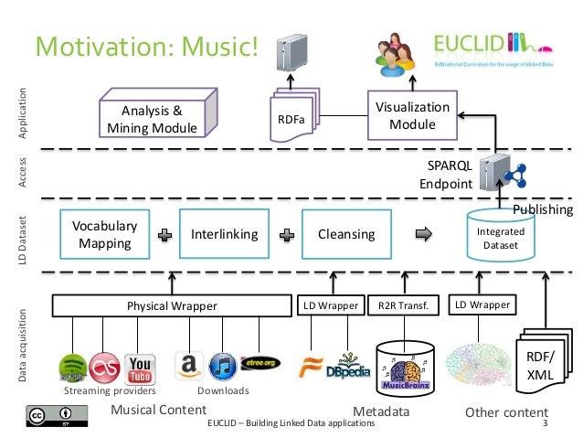 Building Linked Data Applications Slide 3