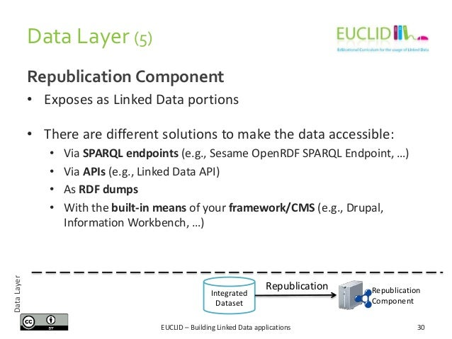Data Layer (5) Republication Component • Exposes as Linked Data portions • There are different solutions to make the data ...