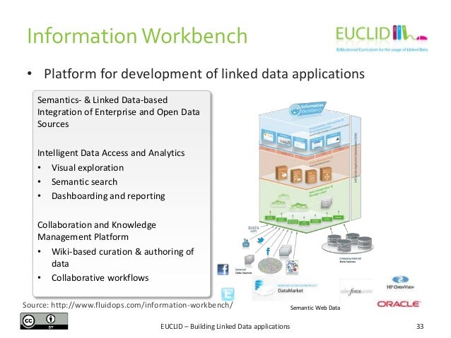 Information Workbench • Platform for development of linked data applications Semantics- & Linked Data-based Integration of...