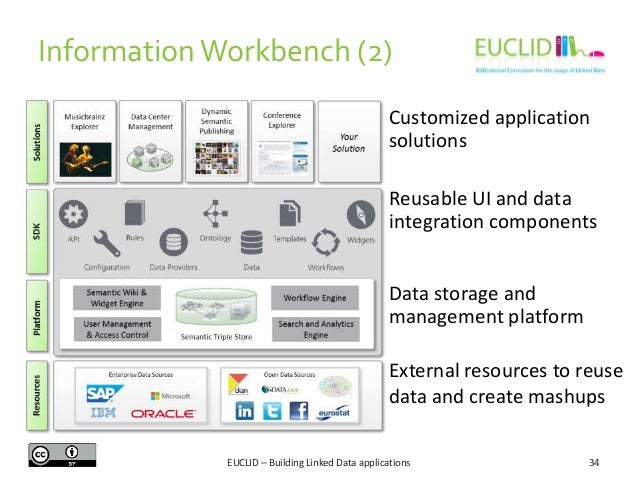 Information Workbench (2) Customized application solutions Reusable UI and data integration components Data storage and ma...