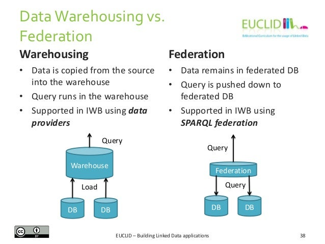 Data Warehousing vs. Federation Warehousing  Federation  • Data is copied from the source into the warehouse • Query runs ...