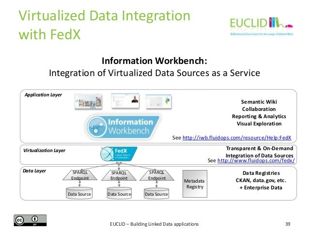 Virtualized Data Integration with FedX Information Workbench: Integration of Virtualized Data Sources as a Service Applica...