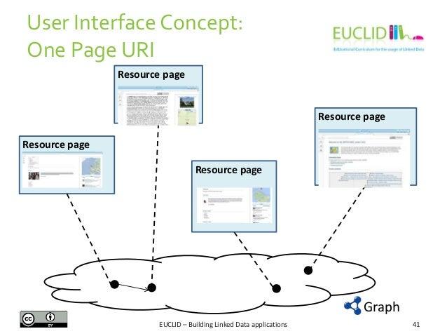 User Interface Concept: One Page URI Resource page  Resource page  Resource page Resource page  Graph EUCLID – Building Li...