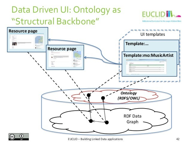 """Data Driven UI: Ontology as """"Structural Backbone"""" Resource page  UI templates Template:… Resource page  Template:mo:MusicA..."""