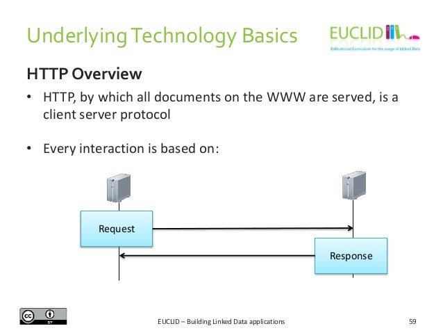 Underlying Technology Basics HTTP Overview • HTTP, by which all documents on the WWW are served, is a client server protoc...