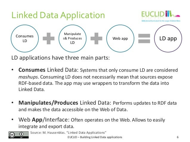 Linked Data Application Consumes LD  Manipulate s& Produces  Web app  LD  LD app  LD applications have three main parts: •...