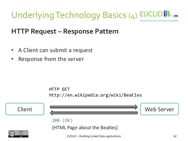 Underlying Technology Basics (4) HTTP Request – Response Pattern • A Client can submit a request • Response from the serve...