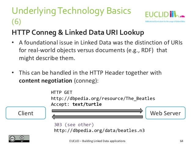 Underlying Technology Basics (6) HTTP Conneg & Linked Data URI Lookup • A foundational issue in Linked Data was the distin...