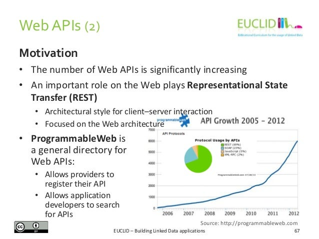 Web APIs (2) Motivation • The number of Web APIs is significantly increasing • An important role on the Web plays Represen...