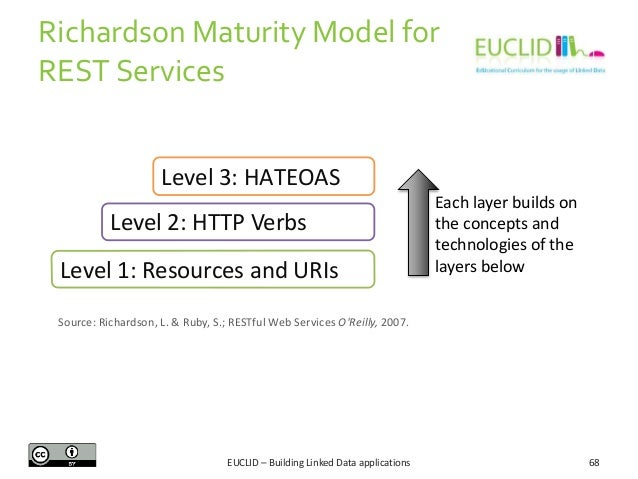 Richardson Maturity Model for REST Services Level 3: HATEOAS Level 2: HTTP Verbs Level 1: Resources and URIs  Each layer b...
