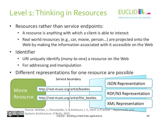 Level 1: Thinking in Resources • Resources rather than service endpoints: • A resource is anything with which a client is ...