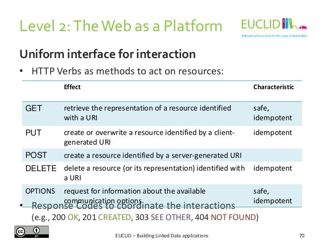 Level 2: The Web as a Platform Uniform interface for interaction • HTTP Verbs as methods to act on resources: HTTP Verb  E...