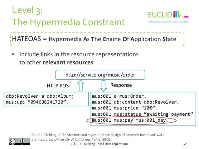 Level 3: The Hypermedia Constraint HATEOAS = Hypermedia As The Engine Of Application State • Include links in the resource...