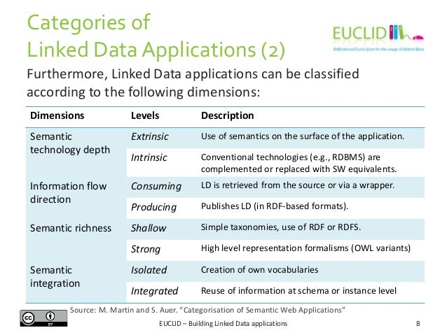Categories of Linked Data Applications (2) Furthermore, Linked Data applications can be classified according to the follow...