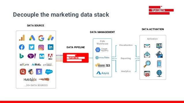 Decouple the marketing data stack Data Warehouse Visualization Reporting Analytics Activation DATA SOURCE DATA PIPELINE DA...