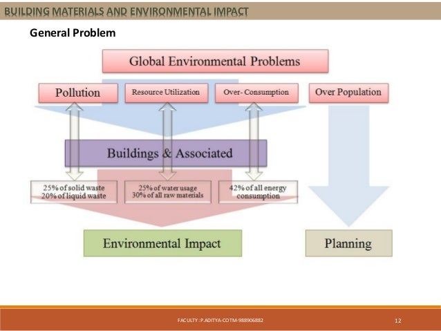 ecological footprint of clay brick essay Public disclosure summary 1  1) bricks, clay bricks are a common building  material used predominantly for wall systems in residential  for these reasons,  cleaning of bricks has been excluded from the carbon footprint assessment.