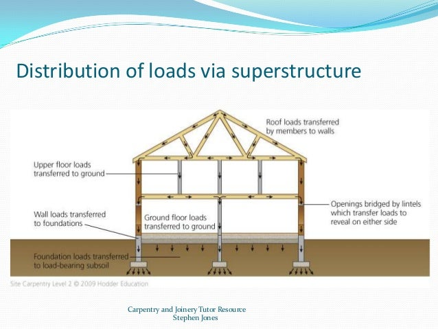 Building methods and construction technology 1