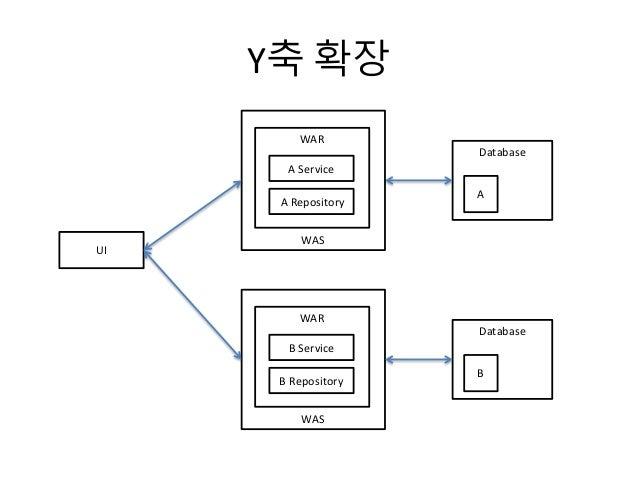 Y축 확장 Database A WAS WAR UI A Service A Repository WAS WAR B Service B Repository Database B