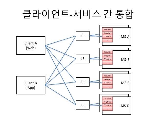 클라이언트-서비스 간 통합 Client A (Web) Client B (App) MS-A MS-ALB MS-A MS-BLB MS-A MS-CLB MS-A MS-DLB Security Logging Version … Se...