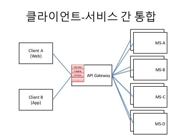 클라이언트-서비스 간 통합 API Gateway Client A (Web) Client B (App) MS-A MS-A MS-A MS-B MS-A MS-C MS-A MS-D Security Logging Version …