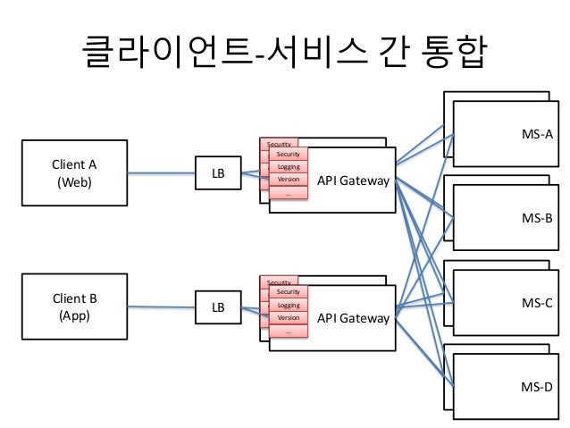 클라이언트-서비스 간 통합 API GatewayClient A (Web) Client B (App) MS-A MS-A MS-A MS-B MS-A MS-C MS-A MS-D Security Logging Version …...