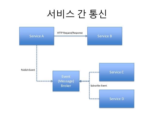 서비스 간 통신 Service A Service B HTTP Request/Response Event (Message) Broker Publish Event Service C Service D Subscribe Event