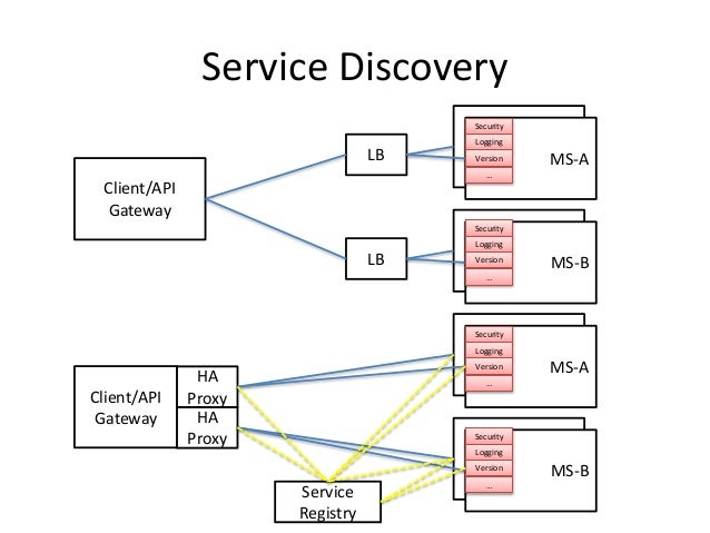 Service Discovery Client/API Gateway MS-A MS-ALB MS-A MS-BLB Security Logging Version … Security Logging Version … Client/...