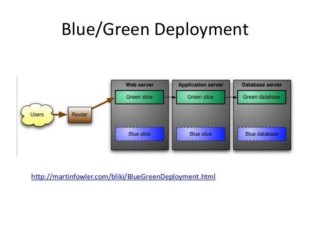 Blue/Green Deployment http://martinfowler.com/bliki/BlueGreenDeployment.html
