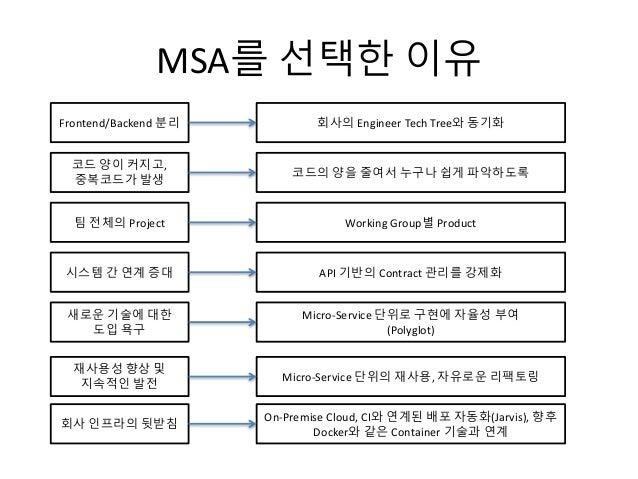 MSA를 선택한 이유 Frontend/Backend 분리 회사의 Engineer Tech Tree와 동기화 코드 양이 커지고, 중복코드가 발생 코드의 양을 줄여서 누구나 쉽게 파악하도록 팀 전체의 Project Work...