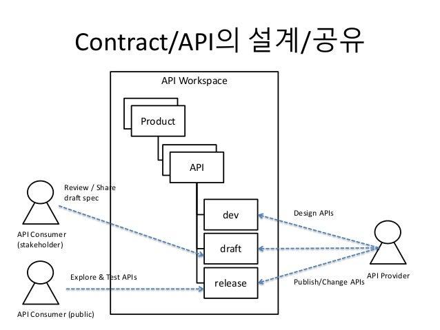 Contract/API의 설계/공유 API Workspace Product API API Product dev draft release Design APIs Publish/Change APIs API Provider A...