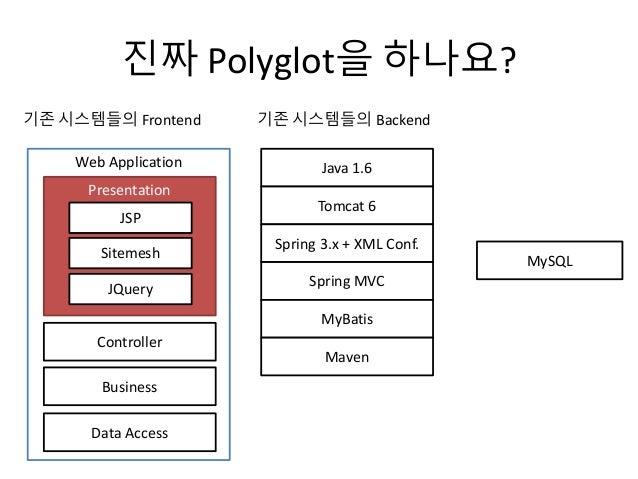 진짜 Polyglot을 하나요? Java 1.6 Tomcat 6 Spring 3.x + XML Conf. Spring MVC MyBatis Maven 기존 시스템들의 Backend Web Application Prese...