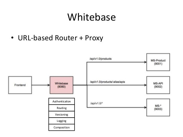 Whitebase • URL-based Router + Proxy Authentication Versioning Logging Routing Composition