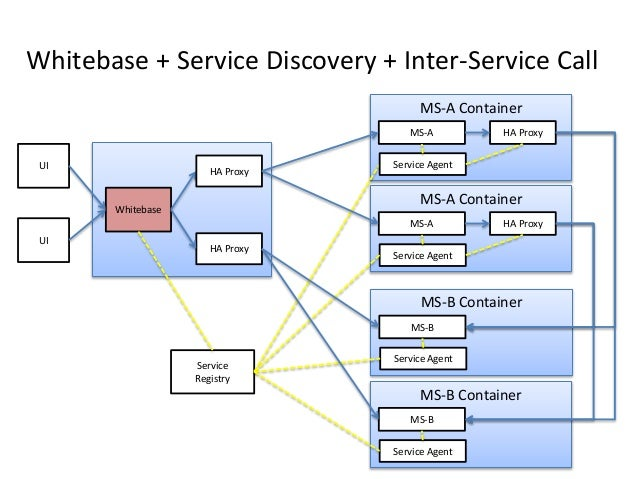 MS-A Container Whitebase + Service Discovery + Inter-Service Call Whitebase UI UI MS-A HA Proxy HA Proxy HA Proxy Service ...