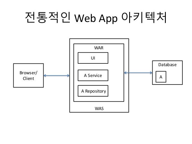 WAS 전통적인 Web App 아키텍처 Browser/ Client WAR UI A Service A Repository Database A