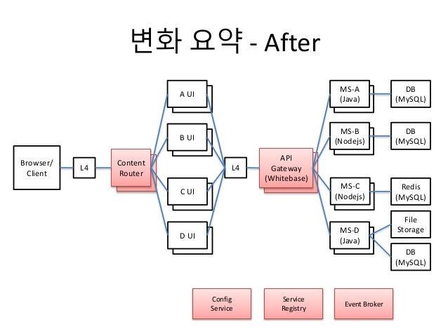 MS-A MS-B MS-C MS-D Whitebase A UI B UI C UI D UI Content Router 변화 요약 - After Browser/ Client L4L4 Content Router A UI B ...