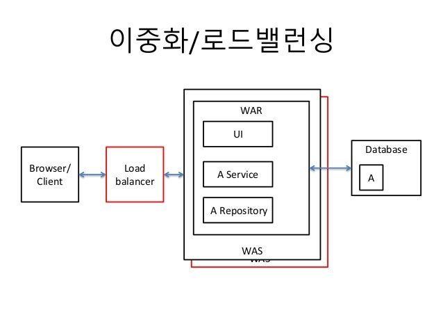 WAS WAS 이중화/로드밸런싱 Browser/ Client WAR UI A Service A Repository Database Load balancer A