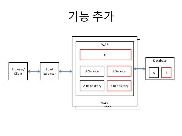 WAS WAS 기능 추가 Browser/ Client WAR UI A Service A Repository Database Load balancer AB Service B Repository B