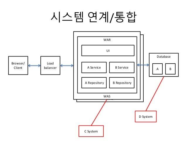 시스템 연계/통합 WAS WAS Browser/ Client WAR UI A Service A Repository Database Load balancer AB Service B Repository B D System ...