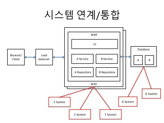시스템 연계/통합 WAS WAS Browser/ Client WAR UI A Service A Repository Database Load balancer AB Service B Repository B E System ...