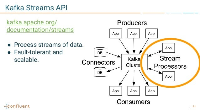 Building Microservices with Apache Kafka