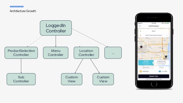 Architecture Growth ProductSelection Controller Menu Controller Custom View Custom View Sub Controller LoggedIn Contro...