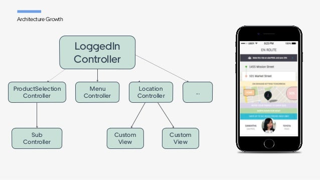 ... Architecture Growth ProductSelection Controller Menu Controller Custom View Custom View Sub Controller LoggedIn Co...