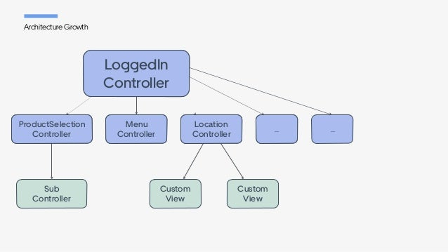 Architecture Growth Custom View Custom View Sub Controller ... ProductSelection Controller Menu Controller Location Co...