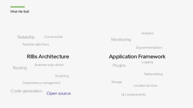 RIBs Architecture What We Built Application Framework Scoping Routing Business-logic driven Dependency management Open sou...