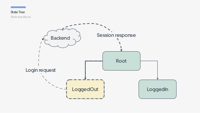 State transitions State Tree Root Backend Login request Session response LoggedInLoggedOutLoggedOut