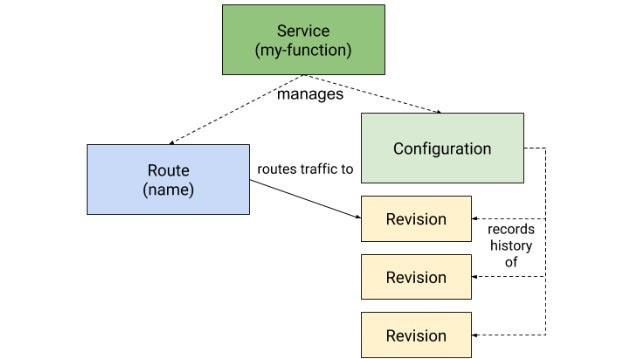 Serving – Routing