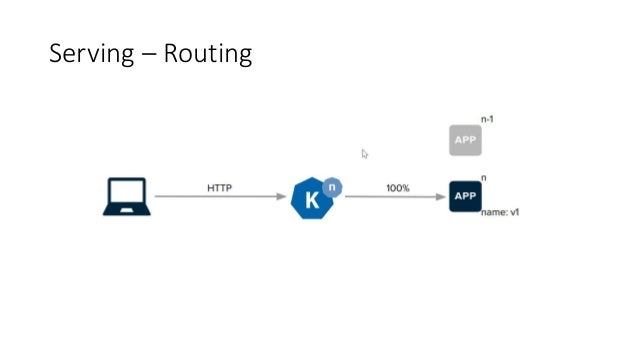 Build Builds are running in Kubernetes Git pull during build time Build result is packaged as images into your registry Bu...